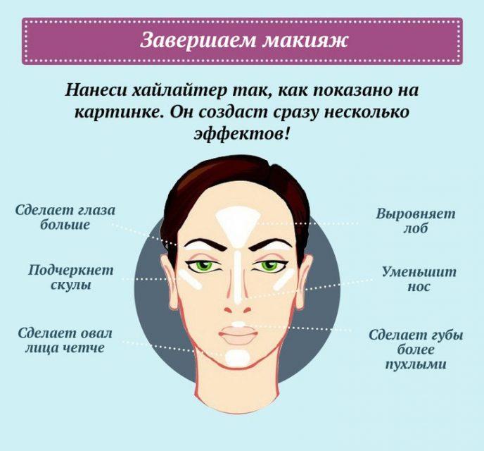Полный гид по макияжу: простая шпаргалка, чтобы каждый день выглядеть потрясающе